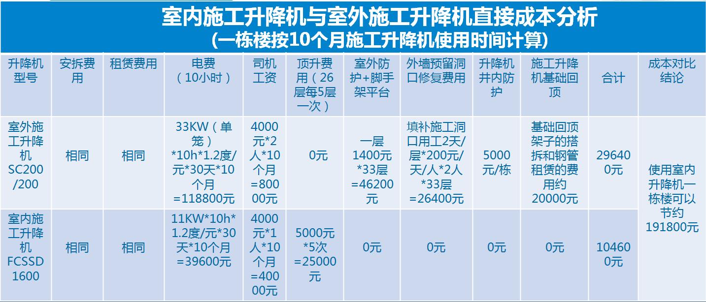 室内施工升降机和外挂式施工升降机的经济成本对比